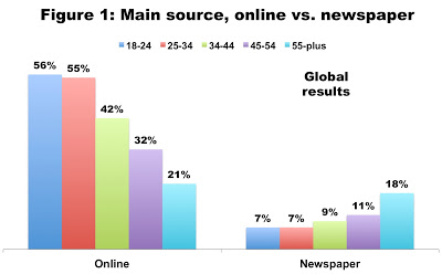 Online vs Newspaper by age group