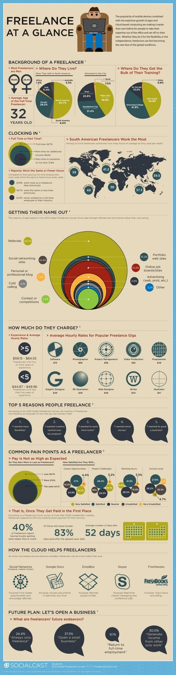 Freelancers at a glance