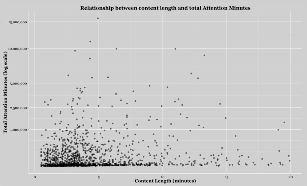 Relationship between length and attention