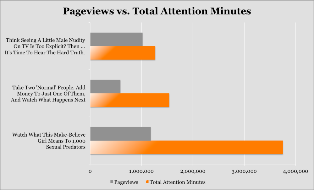 Pageviews vs Attention Minutes