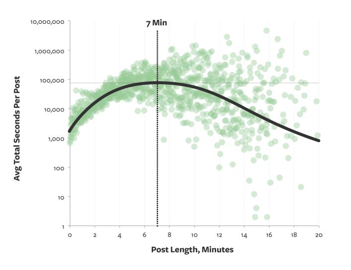 Medium's seven minutes